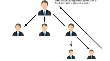 এমএলএম MLM এর অংক :: যে কোনো কাজ করার আগে ভাবুন