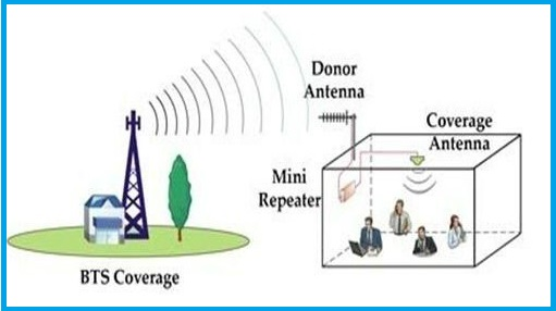 2G networks convert to 3G network
