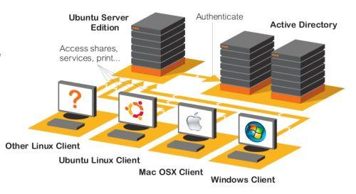 How to make file server by Ubuntu