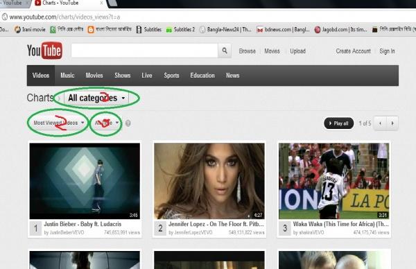 youtube এর সবচেয়ে জনপ্রিয় ভিডিও….