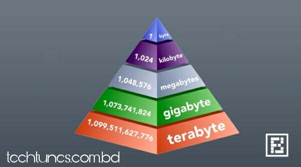 1B, 1KB, 1GB, 1TB ঠিক কতটা বড় – Storage Units Explained